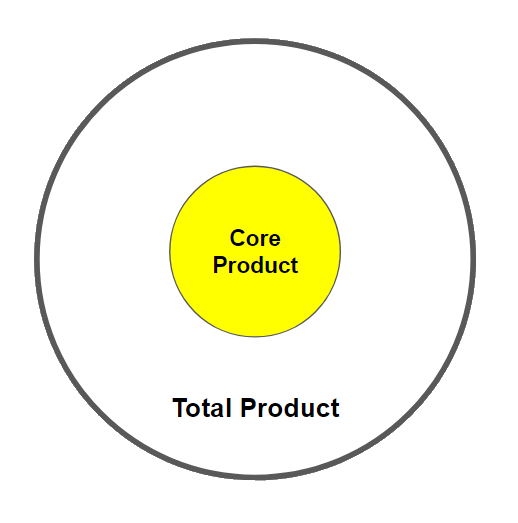 core product (egg yolk) total product (includes the white)