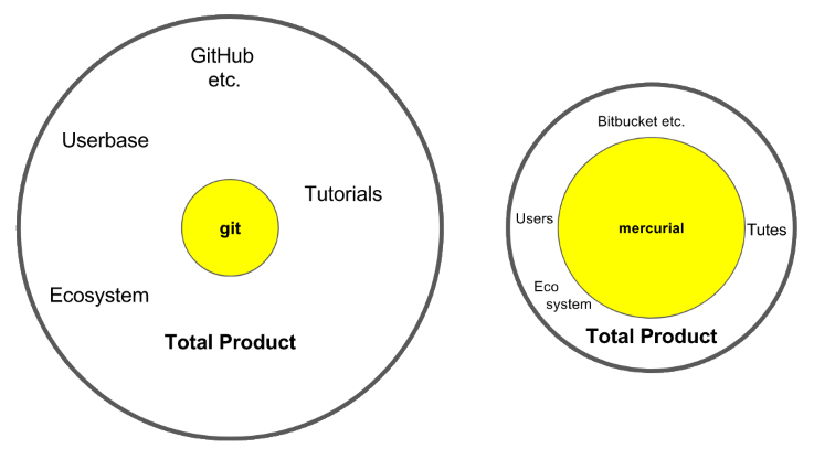 git v mercurial: mercurial better core but git better total product