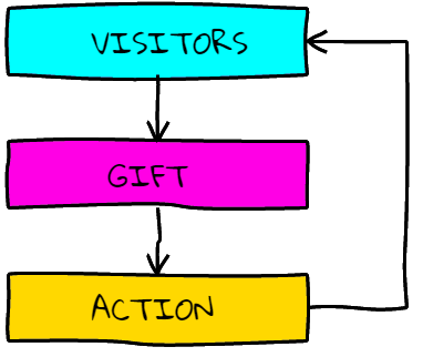 visitors... gift... action... viral