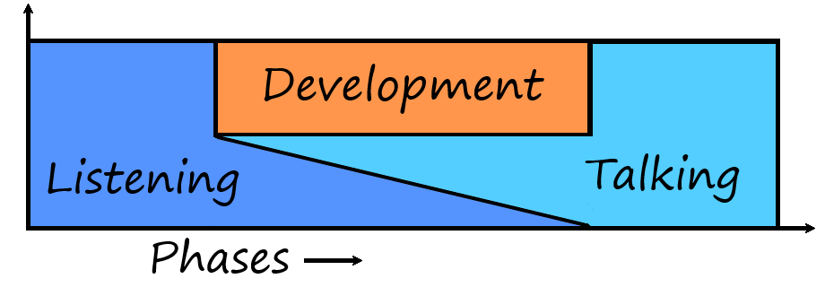 Development<em>Listening</em>Talking.png