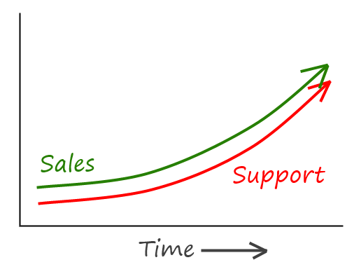 chart: unsustainable when support tracks with sales