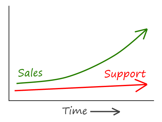 chart: sustainable when support stays flat as sales grow