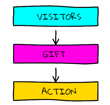 Visitors.... Gift... Action!